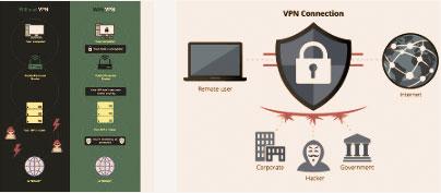 Cara Menggunakan VPN Aman Untuk Main SBOBET